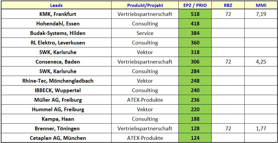EFP - Bewertung von Leads
