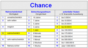 Erfolgsorientierte_Priorisierung-Chance